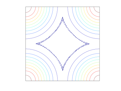 The two-dimensional lubrication problem. Contours of the numerical solutions at