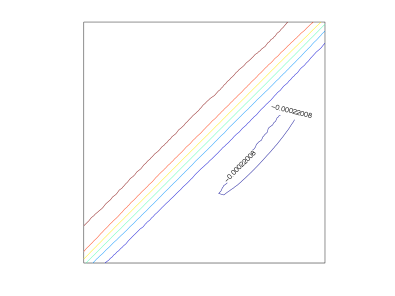 The standard linear finite element method for Example(