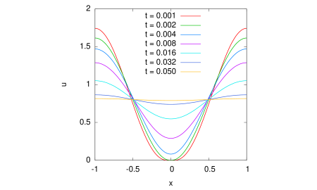 The one-dimensional lubrication-type problem. The solution obtained with 129 uniform grid points is shown at various time instants.