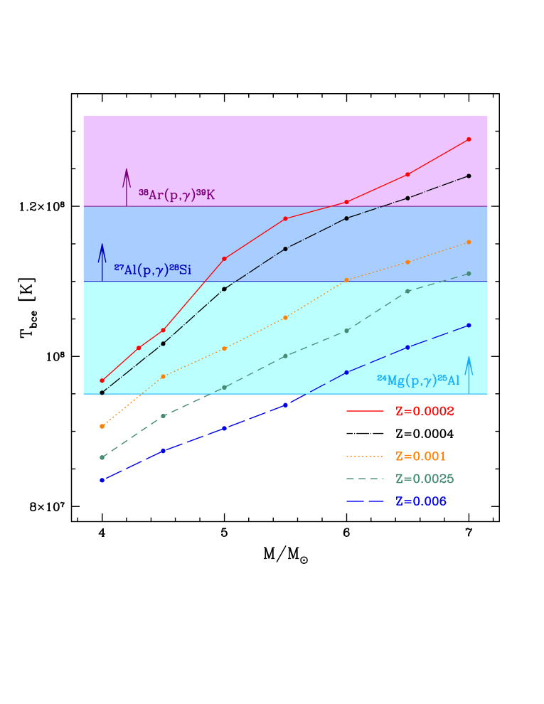 Left: typical temperature at the base of the convective envelope during the AGB phase, as function of the initial mass of the star at different metallicities. The temperatures above which some important nuclear reactions (labelled) are efficient are shown as horizontal lines and correspondent shaded area. Right: helium yields as function of stellar masses for the highest (Z