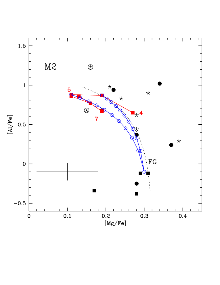 The Mg-Al (left), O-Al (center) and N-Al (right) distribution of stars in M2. The observations are compared with AGB models of metallicity Z