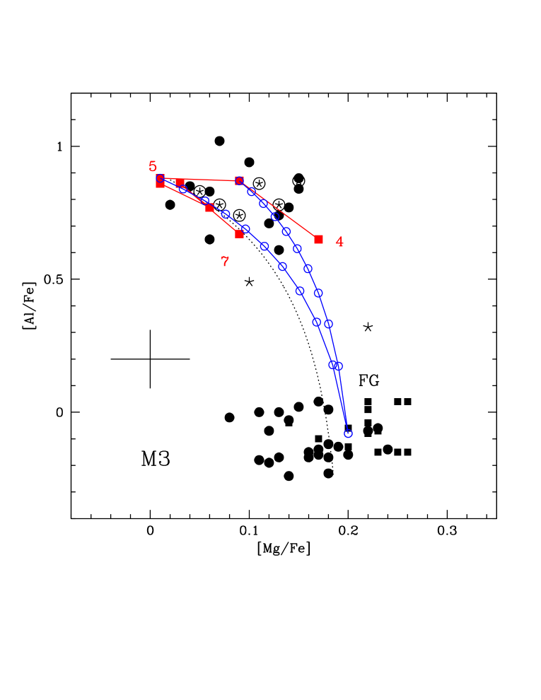 The Mg-Al (left), O-Al (center) and N-Al (right) distribution of stars in M3. The observations are compared with AGB models of metallicity Z