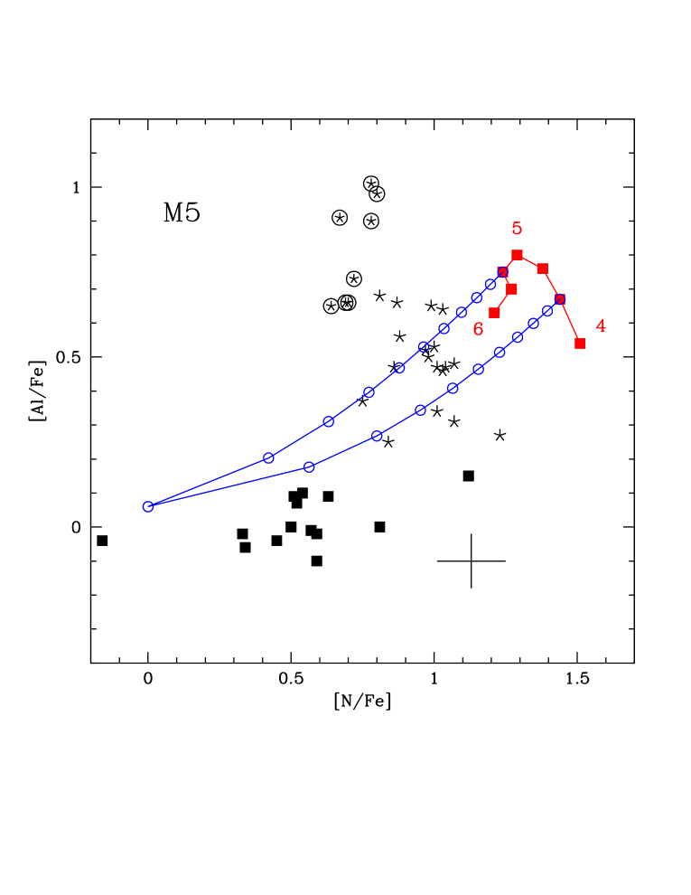 The Mg-Al (left), O-Al (center) and N-Al (right) distribution of stars in M5. The observations are compared with AGB models of metallicity Z