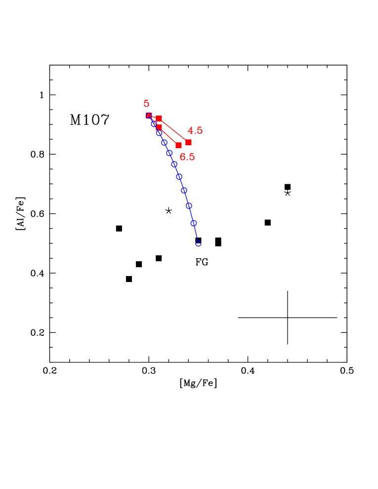 The Mg-Al (left), O-Al (center) and N-Al (right) distribution of stars in M107. The observations are compared with AGB models of metallicity Z