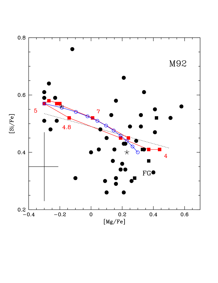 M92 stars from ME15 are shown in the same planes and with the same symbols as in Figure