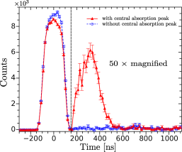 (color online) CRIB measurement with (red triangles, solid line) and without (blue circles, dashed line) absorption peak, with