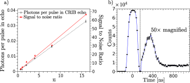 (color online) (a) Number of photons in the CRIB echo (open circles) and signal to noise ratio (plain triangles) as a function of the number of incident photons