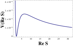 The scalar potential in the