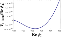 The one loop Coleman-Weinberg potential (Case 4) for