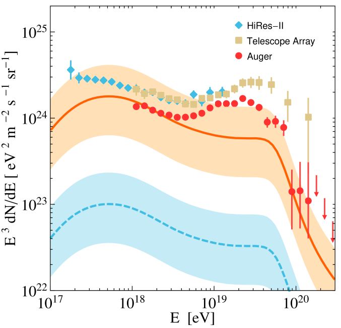 The ultrahigh-energy cosmic-ray spectrum. Shown are the proton fluxes associated with our