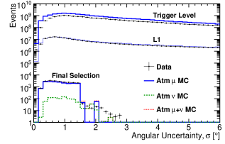 Distributions of muon energy proxy (top row), reduced log-likelihood (middle row), and angular uncertainty estimator (bottom row) for the up-going sample (left column) and the down-going sample (right column). Each is shown at trigger level, L1, and final cut level for data and simulation of atmospheric muons and neutrinos. In the up-going sample (left column), all atmospheric muons are mis-reconstructed, and at final level their remaining estimated contribution is about 2.4