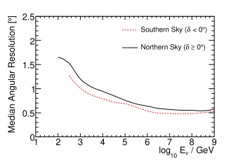 Cumulative point spread function (angle between neutrino and reconstructed muon track) for simulated