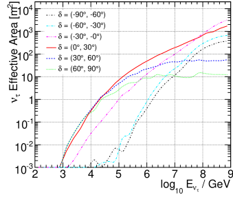 Solid-angle-averaged effective areas at final cut level for astrophysical neutrino fluxes in six declination bands for