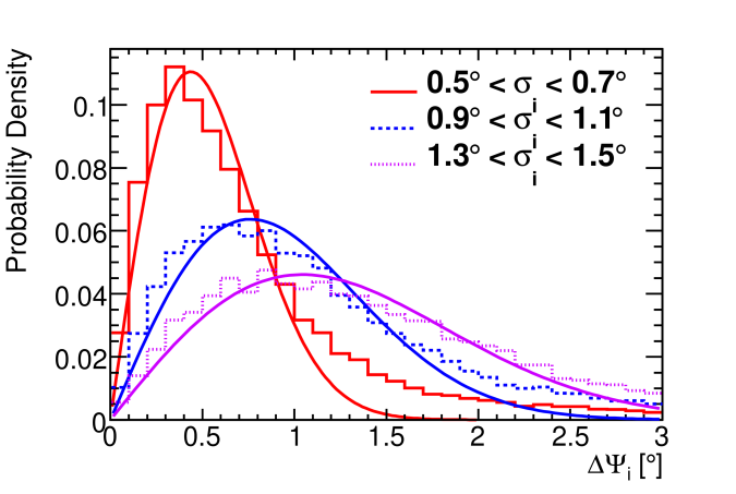Angular deviation between neutrino and reconstructed muon direction
