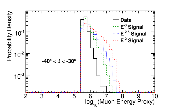Probability densities for the muon energy proxy for data as well as simulated power-law neutrino spectra. Two declination bands are shown: