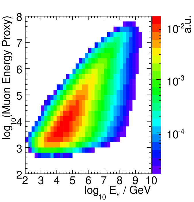 Distribution of the muon energy proxy (energy loss observed in the detector) versus the true neutrino energy for an arbitrary normalization