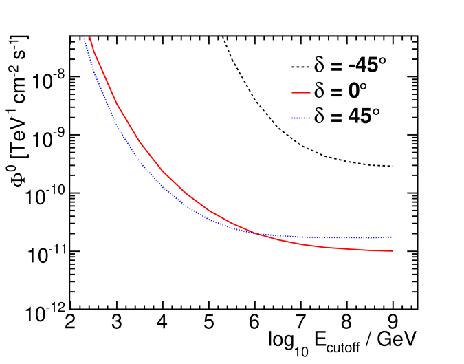 Flux normalization (left) and number of events at the final level (right) for discovery potential versus an exponential cutoff for a differential flux parametrized as
