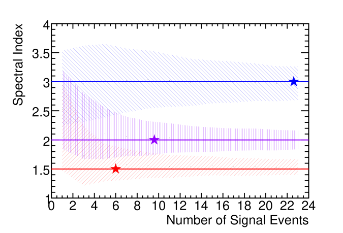 Reconstructed spectral index (1