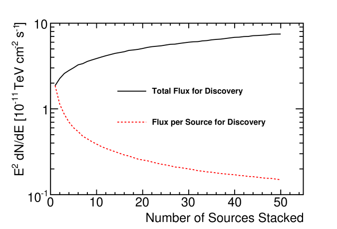Discovery potential flux versus the number of stacked sources, all with an equal