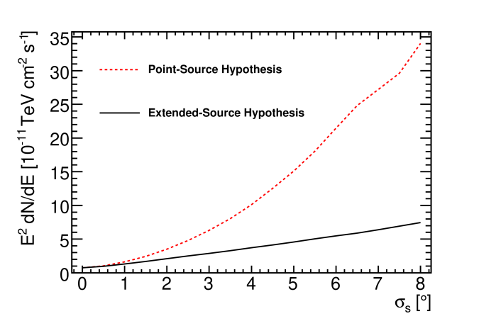 Discovery potential flux versus the