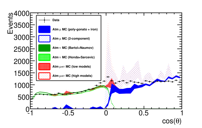 Distribution of reconstructed cosine zenith for the final event sample compared to the models discussed in the text. Honda and Sarcevic are summed with