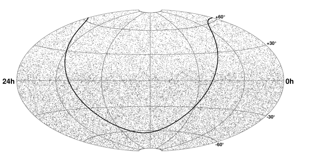 Equatorial skymap (J2000) of the 36,900 events in the final sample. The galactic plane is shown as the solid black curve. The northern sky (positive declinations) is dominated by up-going atmospheric neutrino-induced muons, and the southern sky (negative declinations) is dominated by muons produced in cosmic ray showers in the atmosphere above the South Pole.