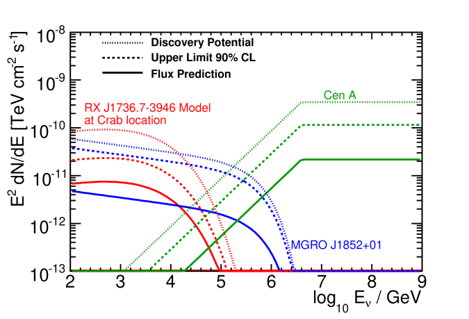 Differential flux of three theoretical models shown with the IceCube 40-string upper limit (90% CL) and discovery potential in each case. Shown are the