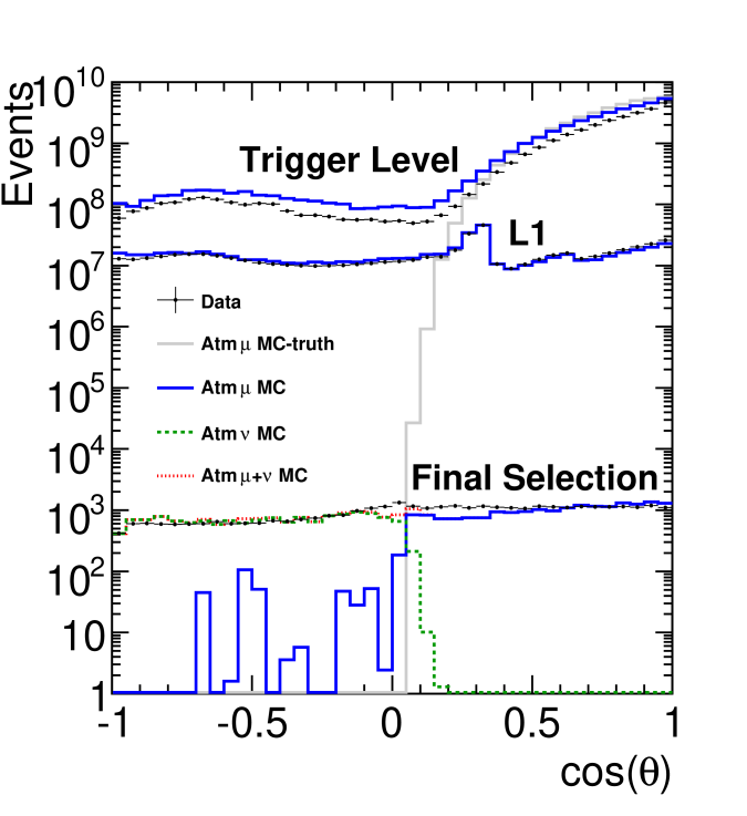 Distribution of reconstructed cosine zenith at trigger level, L1, and final cut level for data and simulation of atmospheric muons
