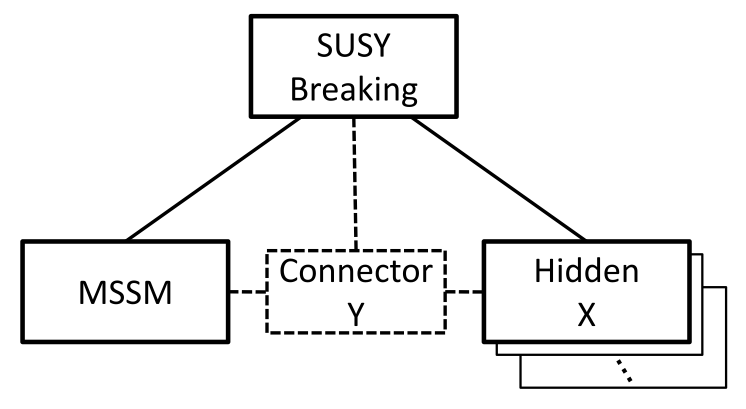 Schematics of two means of communicating supersymmetry breaking to the DM sector. In the left figure, SUSY breaking is communicated to the visible (SM) sector, which is then weakly communicated to the hidden sector via matter or gauge interactions, as in