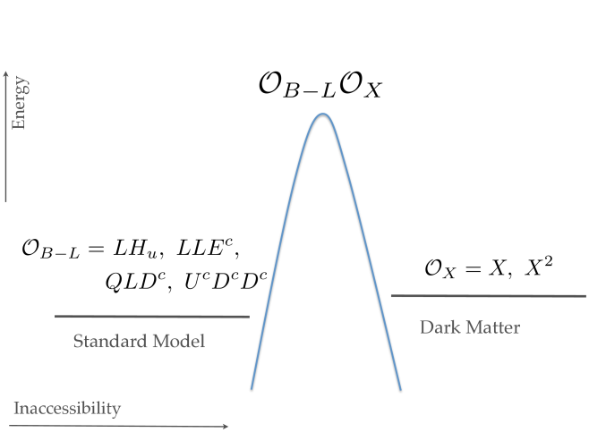 A schematic of higher dimension ADM models