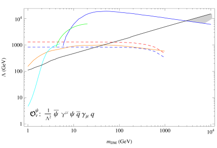 Constraints on the scale