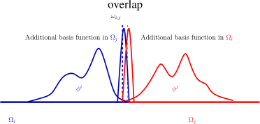 (Left) Local basis functions overlapping issue. (Right) Additional Gaussian basis functions ensuring a proper transmission.