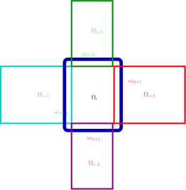 (Left) Domain decomposition: Overlapping subdomains are represented in red. Blue subdomains do not overlap. (Right) Domain decomposition with overlapping region on