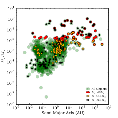 The distribution of planetary and other low mass companions from Exoplanets.eu as a function of mass ratio versus semi-major axis. All objects are shown in green, those above the deuterium burning limit are demarcated by red dots, those with more massive primaries are shown in yellow, while those with M-star hosts are green