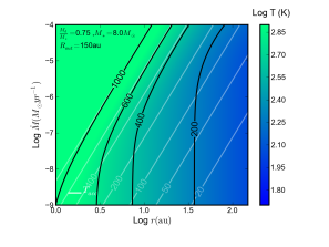 Three case studies for protostellar disk properties as functions of accretion rate and disk radius. The left panels show the disk temperature including (black) and excluding (white) stellar irradiaiton. The right panels show the value of