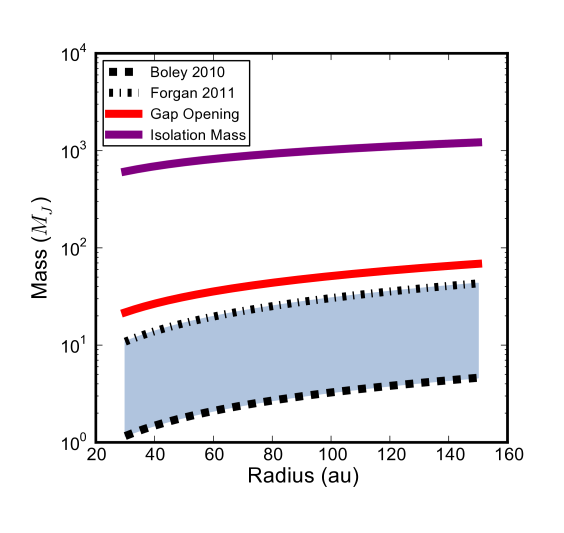 Here we illustrate the range of initial fragment masses with lower and upper bounds set by