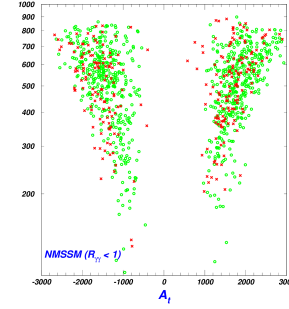 Same as Fig.1, except that the samples are based on the narrowed scan ranges of the soft masses shown in Eq.(