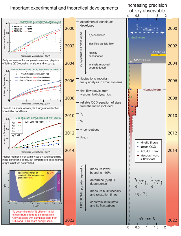 Time line of important experimental and theoretical developments leading towards increasingly precise understanding of flow, transport properties of the quark-gluon plasma, and the initial state and its fluctuations. On the left are three key figures