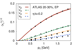 Left: Root-mean-square anisotropic flow coefficients