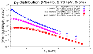 Transverse momentum distribution of identified particles at RHIC and LHC for 0-5% most central collisions compared to