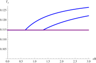 Cross sections of Figure