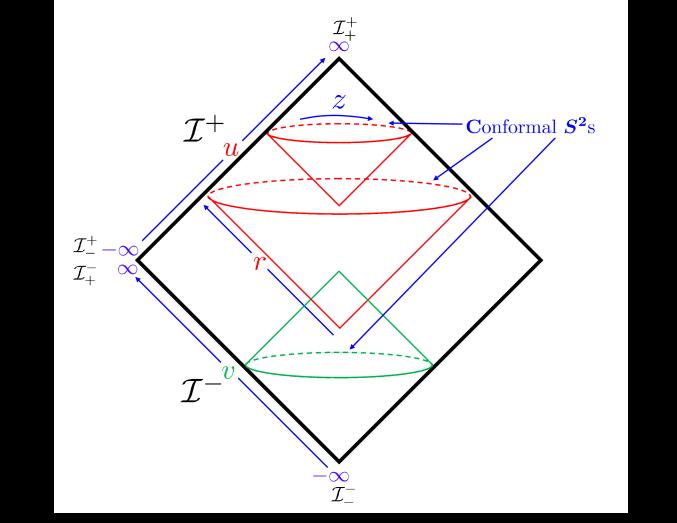 Penrose diagram for Minkowski space. Near