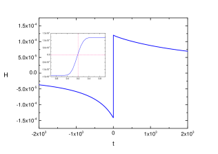 Numerical plot of the Hubble parameter