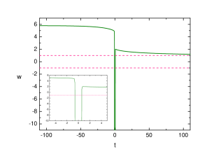 Numerical plot of the evolution of the equation of state parameter