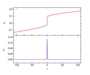 Plot of the background scalar field