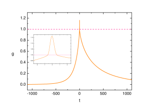 Numerical plot of the ghost coefficient