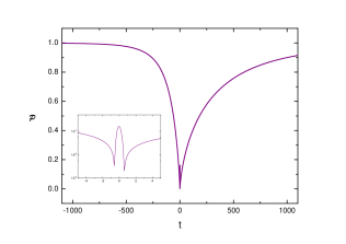 Numerical plot of the coefficient