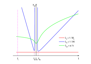 A sketch of the evolution of length scales in the nonsingular bouncing universe. The vertical axis is the physical spatial coordinate