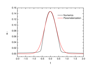 Numerical result and analytical parameterization of