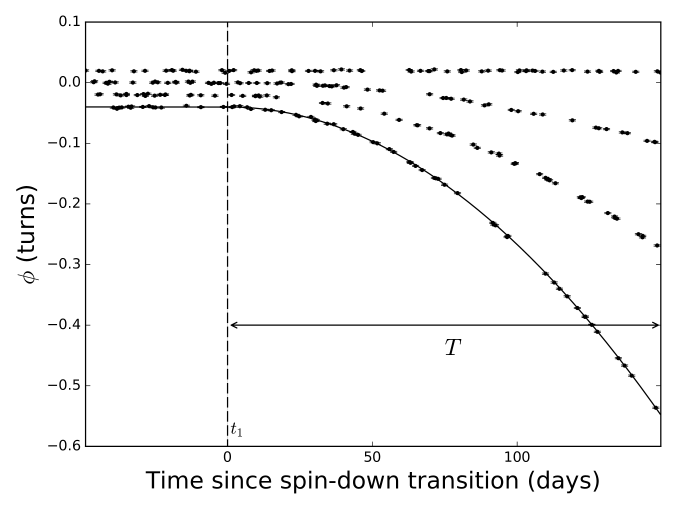 Left: 200 days of simulated residuals from a pulsar undergoing unmodelled spin-down increases of 0.1 per cent, 10 per cent, 25 per cent and 50 per cent of the initial